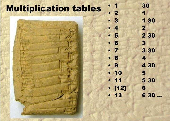 Khám phá tư duy toán học của người xưa qua các bảng cửu chương độc đáo nhất thế giới