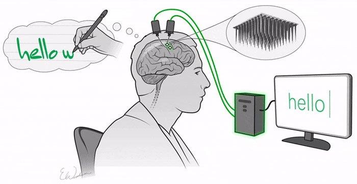 Kì diệu phần mềm ghi lại những suy nghĩ của não thành văn bản