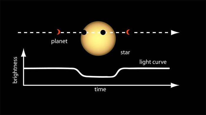 Làm cách nào để tìm ra những hành tinh cách chúng ta cả nghìn năm ánh sáng?