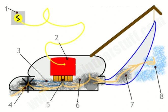 Làm thế nào để hút bụi chỉ với một đoạn ống nhựa?