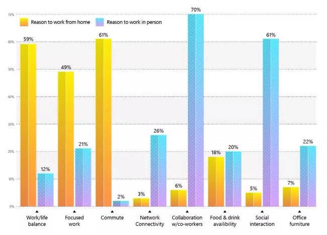 Làm việc ở nhà đe dọa cả năng suất lẫn sáng tạo trong lao động