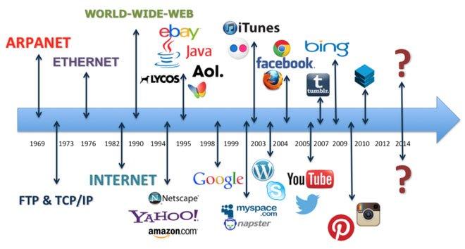 Liên Xô từng suýt phát minh ra mạng Internet như thế nào?