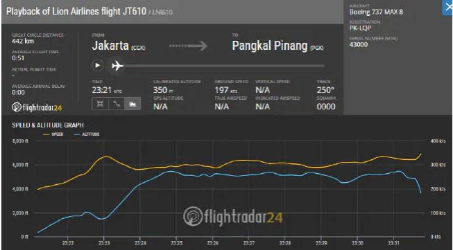 Máy bay Indonesia tăng độ cao đột ngột rồi lao xuống biển với tốc độ khó tin