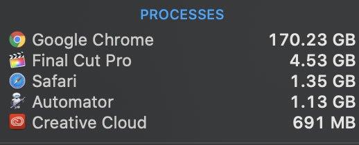 Mở 6000 tab cùng lúc, Google Chrome ngốn hết... 1.5TB RAM của Mac Pro