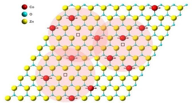 Nam châm mỏng nhất thế giới dày bằng một nguyên tử