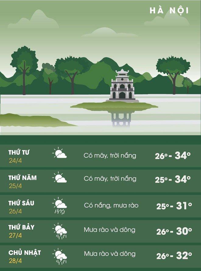 Nắng nóng trên cả nước kéo dài đến bao giờ?
