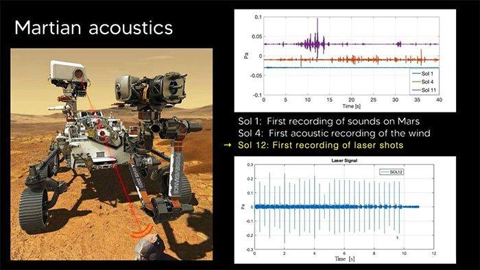 NASA công bố đoạn ghi âm tàu thăm dò phóng loạt laser trên sao Hỏa