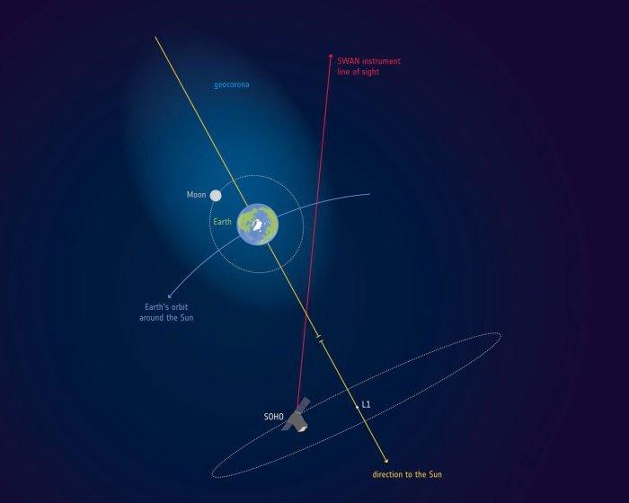 Nếu bảo bầu khí quyển Trái đất phủ lên cả Mặt trăng thì có ai tin không? Đó là sự thật!