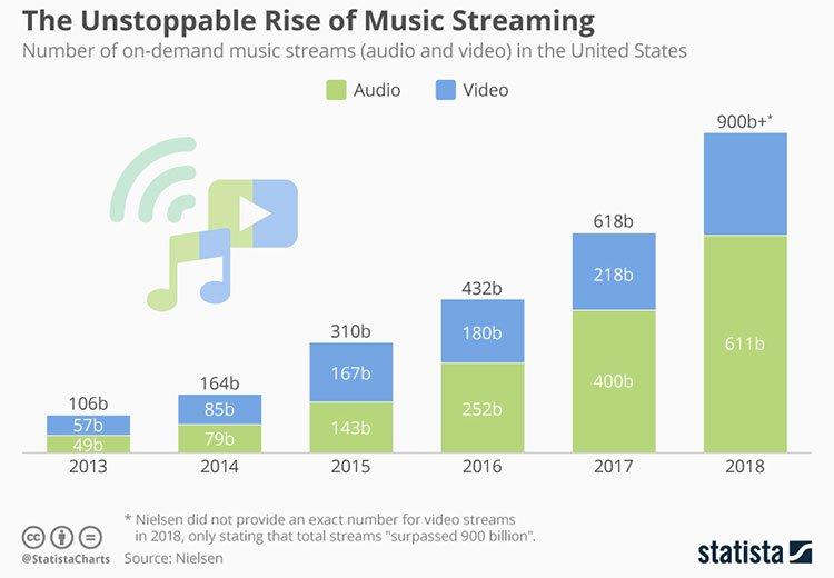 Nghe nhạc trực tuyến có thể làm biến đổi khí hậu?