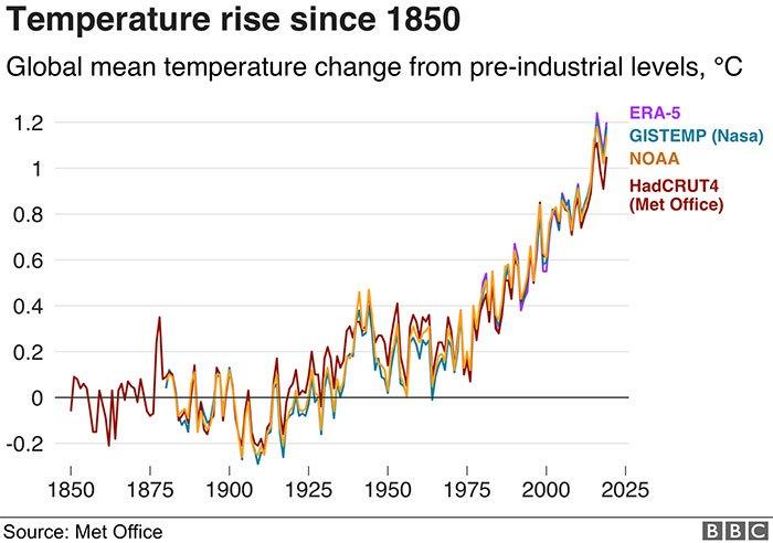 Nghiên cứu khoa học cho thấy mùa hè đang ngày càng nguy hiểm với nhân loại