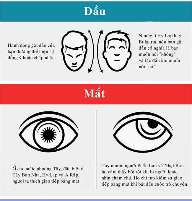 Ngôn ngữ cơ thể khác nhau như thế nào giữa các nền văn hóa
