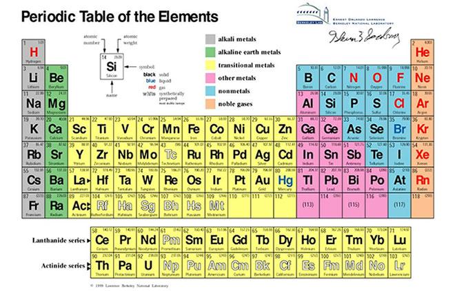 Nguồn gốc tên gọi của các nguyên tố hóa học