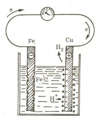 Nguyên lý và cách chế tạo pin chanh