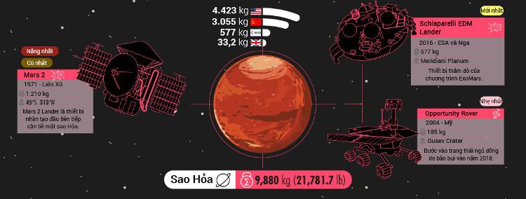Nhân loại đã xả bao nhiêu rác ra ngoài vũ trụ?