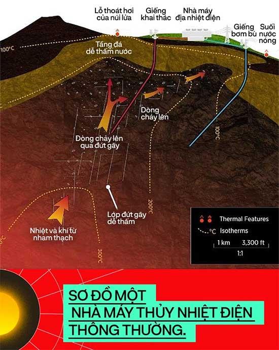 Những công nghệ địa nhiệt tối tân sẽ thắp sáng nền văn minh của chúng ta trong 2 triệu năm nữa