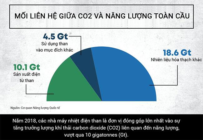 Những tác động của than đối với môi trường có thể bạn chưa biết