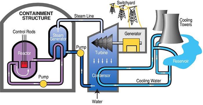 Nữ kỹ sư trẻ tuổi và tham vọng tạo ra điện không phát thải carbon