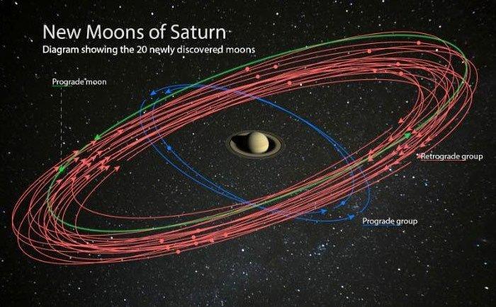 Phát hiện 20 mặt trăng mới của sao Thổ