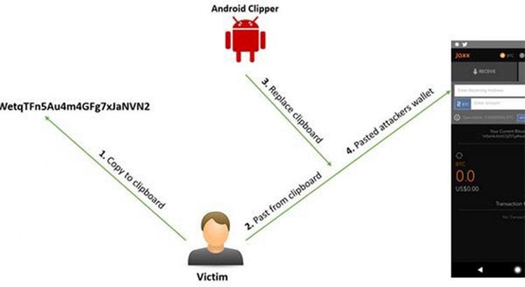 Phát hiện phần mềm độc hại trên Android chuyên trộm tiền ảo