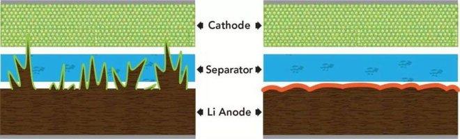Pin thể rắn thay thế pin Li-ion có được bước tiến quan trọng để ứng dụng vào smartphone