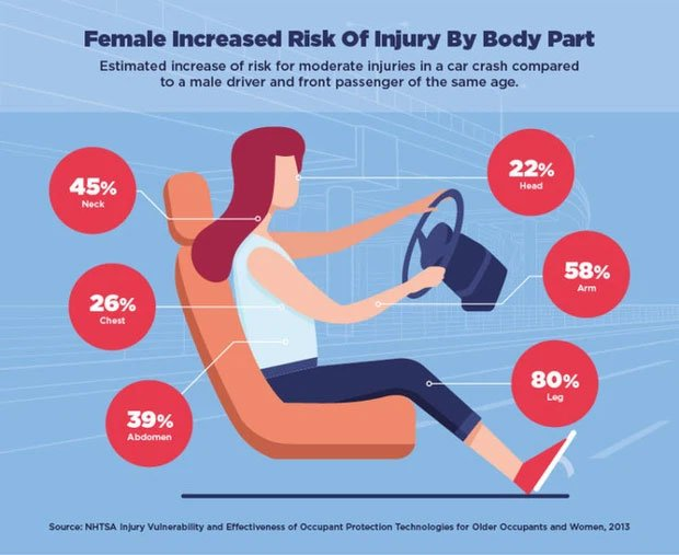 So với nam giới, phụ nữ có nguy cơ thương vong khi gặp tai nạn xe hơi cao hơn tới 73%