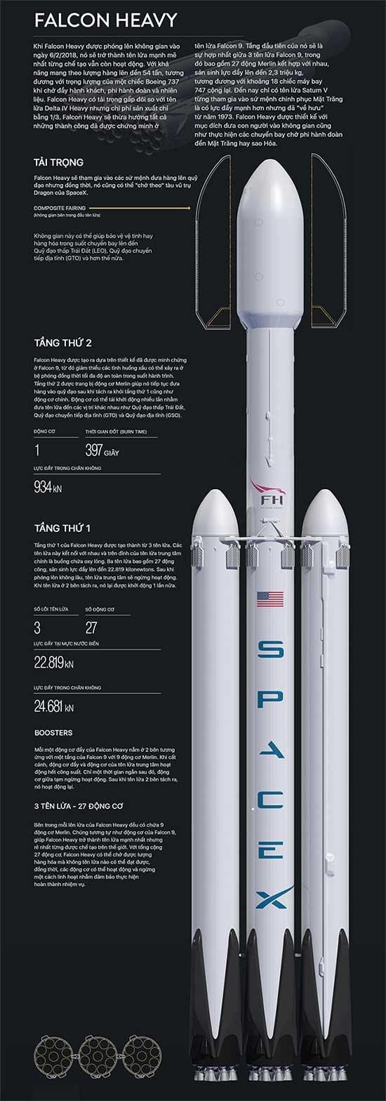 SpaceX hạ cánh thành công 3 lõi của tên lửa Falcon Heavy về lại mặt đất