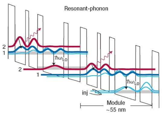 Sử dụng sóng và ánh sáng, các nhà khoa học thực hiện truyền dữ liệu với tốc độ lên tới 100Gb/s