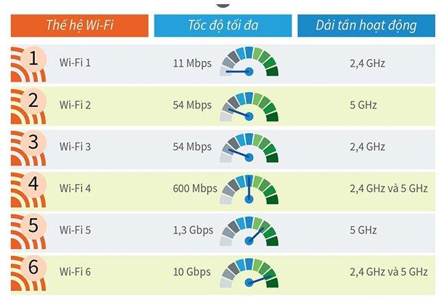Sự hình thành và phát triển của Wifi