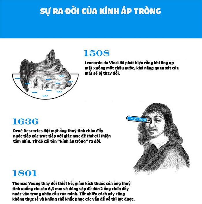 Sự ra đời của kính áp tròng - Tầm nhìn vĩ đại của Leonardo da Vinci
