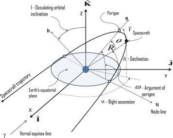 Suốt 30 năm nay, khoa học vẫn đang đi tìm lời giải cho hiện tượng tăng tốc kỳ lạ của tàu thăm dò không gian