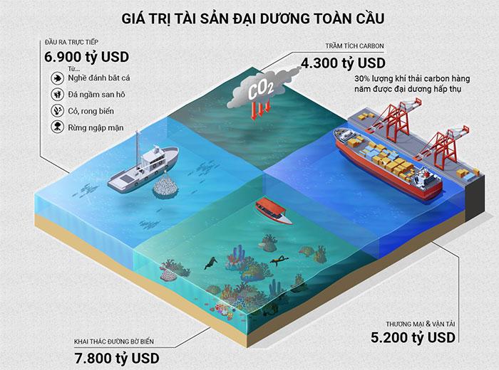 Tác động của con người đối với kinh tế biển