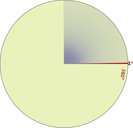 Tại sao góc đo độ lại là 360 độ?
