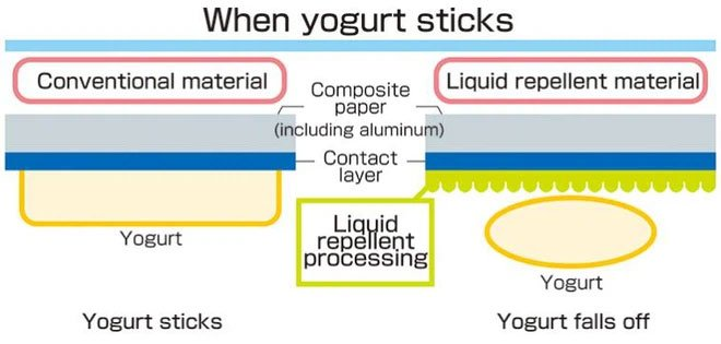 Tại sao nắp sữa chua sản xuất tại Nhật lại không hề bị dính sữa chua?