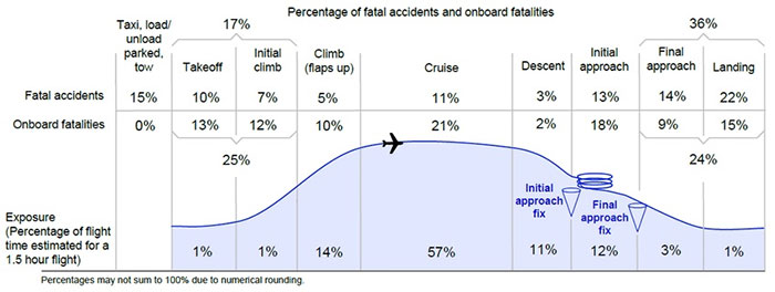 Tại sao quá trình máy bay cất cánh và hạ cánh lại rất nguy hiểm?