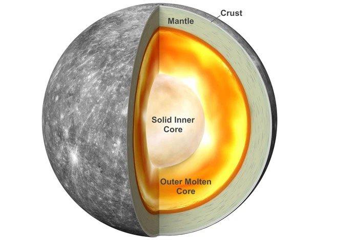 Tại sao sao Thủy lại có lõi sắt khổng lồ chiếm khoảng 42% thể tích của nó, trong khi Trái đất chỉ là 17%?