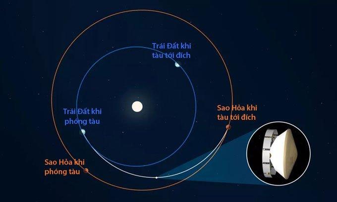 Tàu NASA bay hơn 235 triệu km ngoài vũ trụ