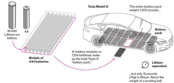 Tesla sắp cho ra mắt công nghệ pin xe điện vận hành suốt 1.609.344km rồi mới hỏng