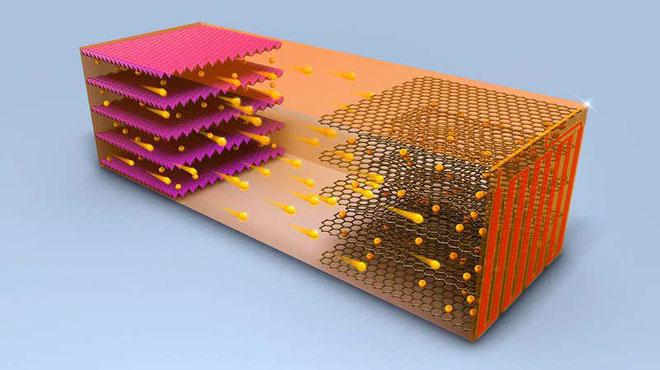 Thiết kế ngược đời của pin lithium-ion mới: sạc nóng ở 60 độ C chỉ 10 phút là đầy