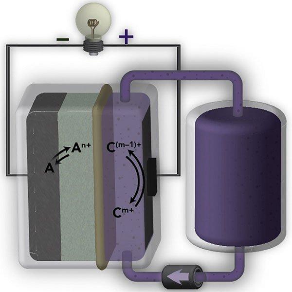 Thiết kế pin mới lưu trữ tốt hơn cho lưới năng lượng tái tạo