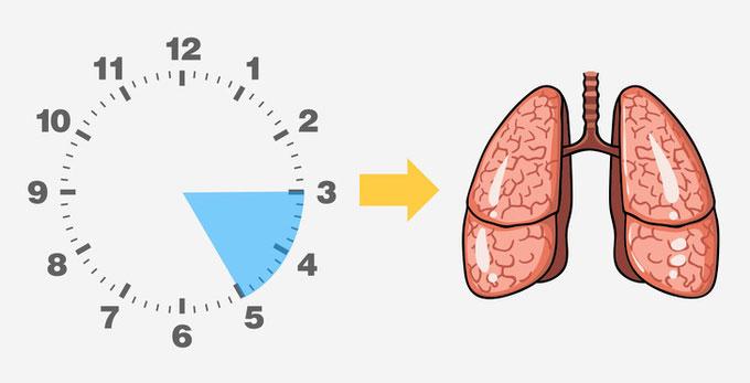 Thời gian thức giấc cảnh báo tình trạng sức khỏe