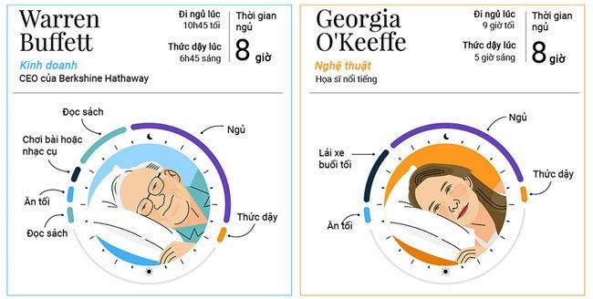 Thói quen ngủ của những người nổi tiếng trên thế giới