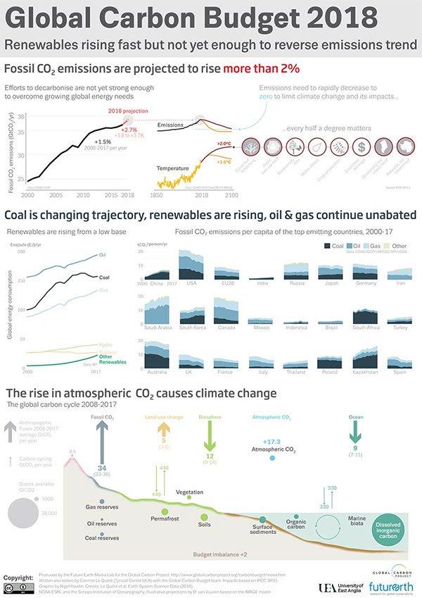 Thu khí CO2 để khai thác dầu
