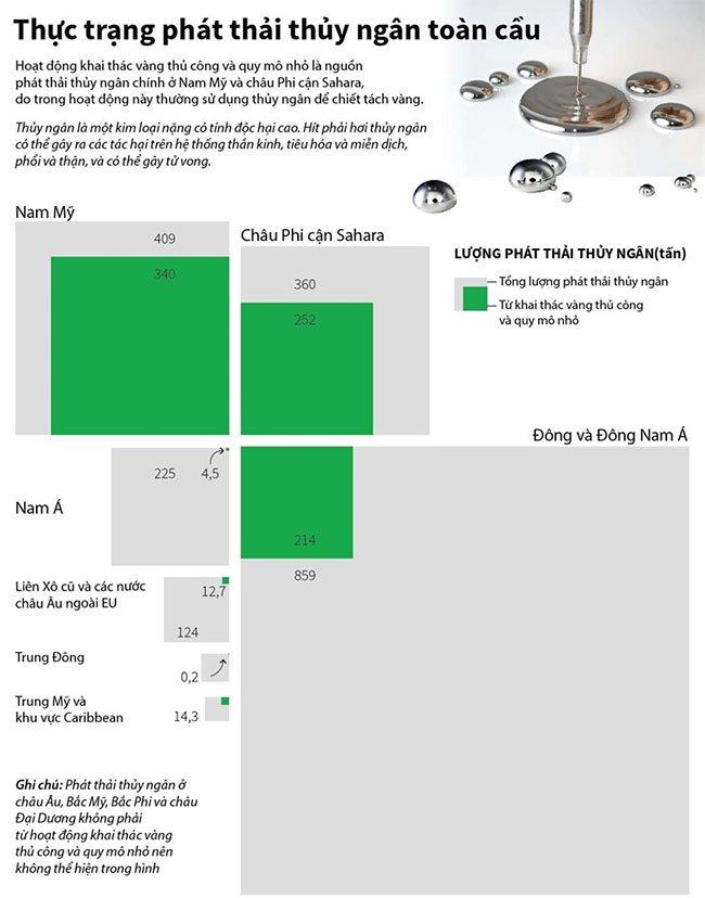 Thực trạng phát thải thủy ngân trên toàn cầu