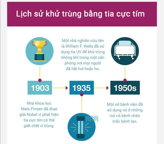 Tia UV có thể tiêu diệt vi khuẩn và khử trùng