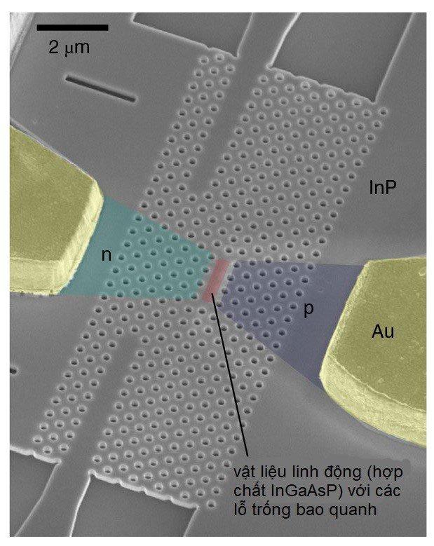 Tích hợp chip quang học, CPU của tương lai có thể nhanh hơn hàng trăm lần hiện tại