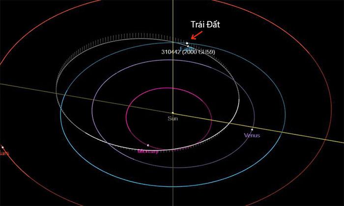 Tiểu hành tinh sắp sượt qua Trái đất