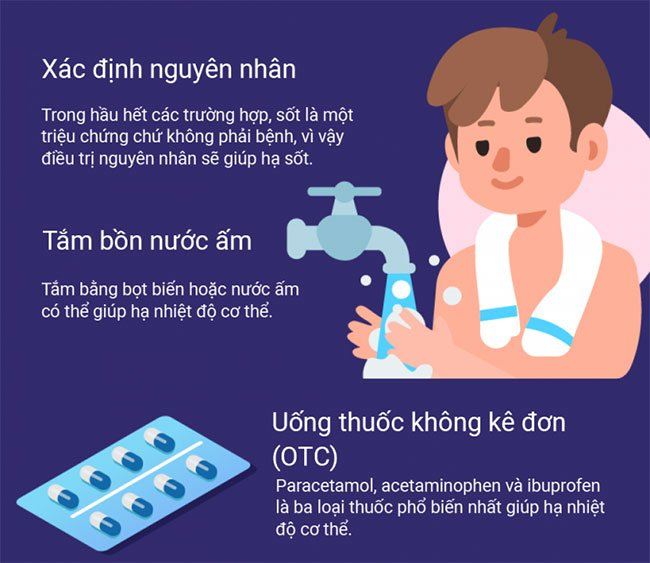 Tìm hiểu các loại sốt: Nguyên nhân, triệu chứng và cách hạ sốt