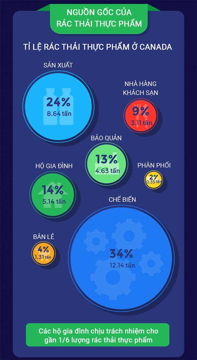 Tìm hiểu tình trạng lãng phí thực phẩm trên toàn thế giới