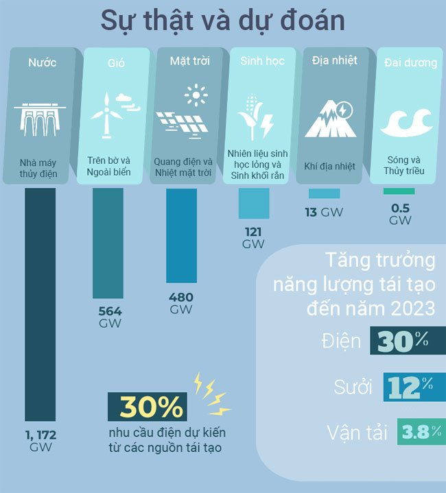 Top 14 nguồn năng lượng thay thế tiềm năng có thể thay đổi thế giới