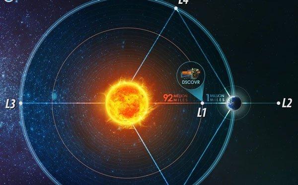 Trung Quốc lập kỷ lục quốc gia: Tàu vũ trụ lần đầu tiên đi vào điểm hoàn hảo giữa Mặt Trời và Trái Đất